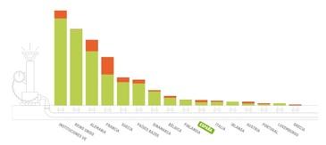 volumen de ayuda inflada por donantes del CAD